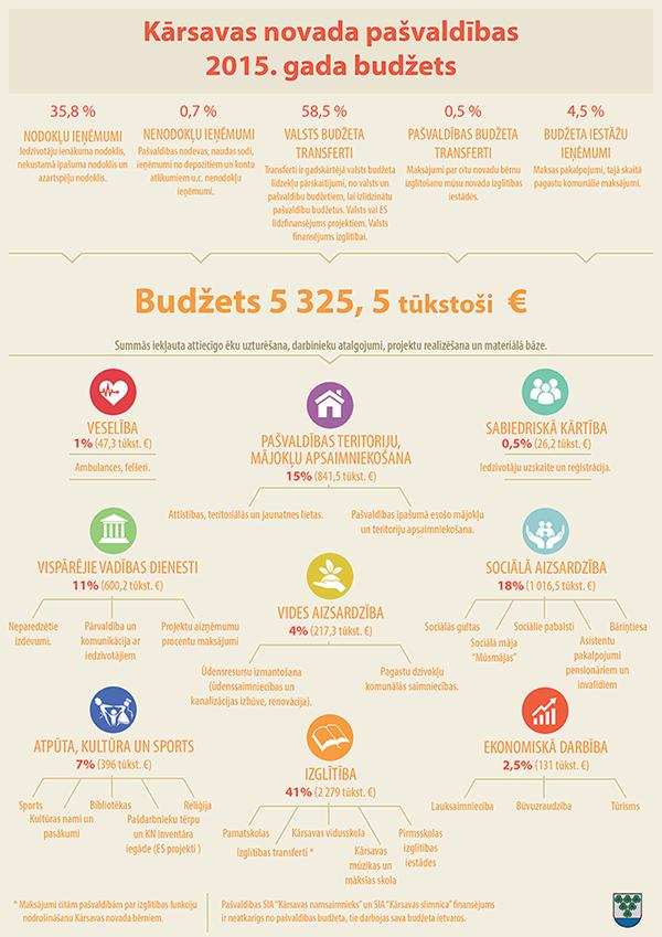 2015. gada budžets