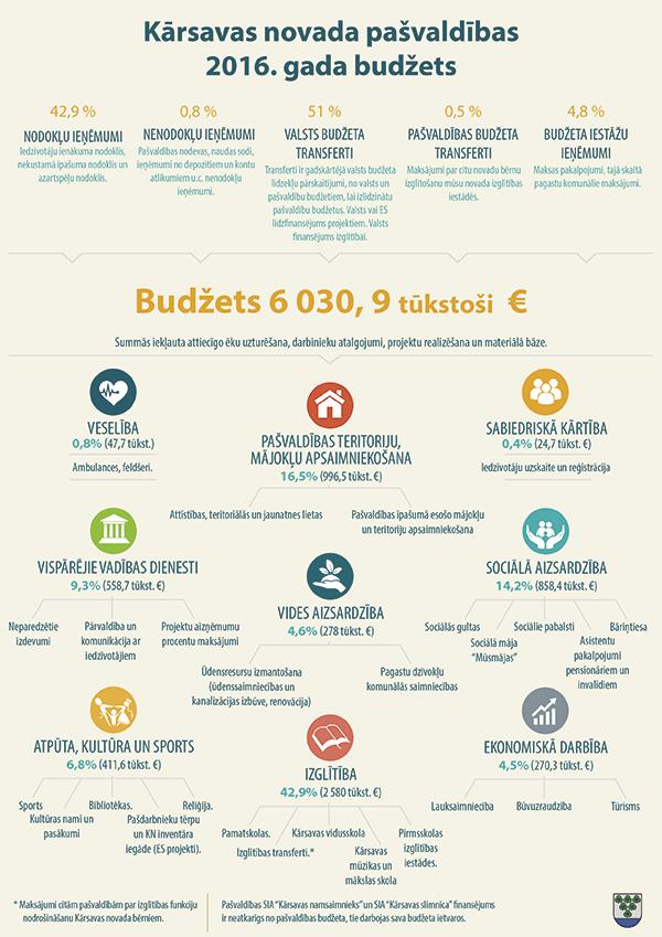 2016. gada budžets