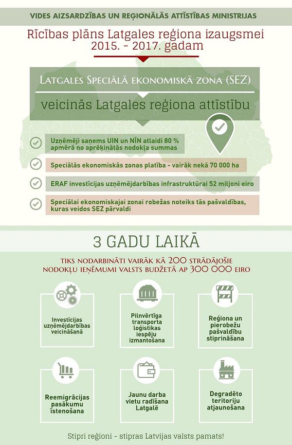 latgales_sez_infografika_2016_mm