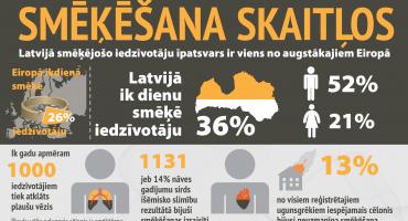 31. maijā visā pasaulē tiek atzīmēta Pasaules diena bez tabakas