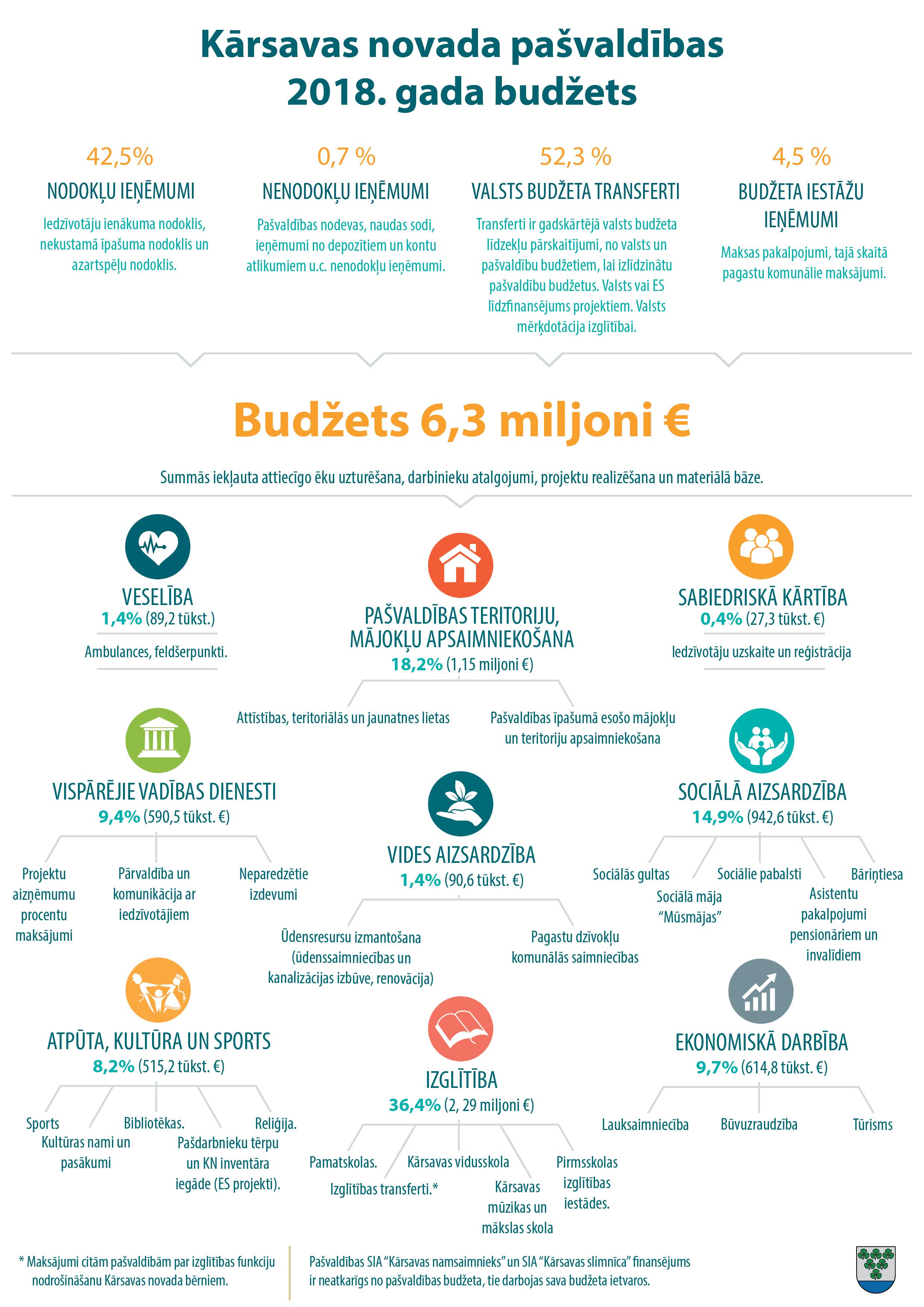 2018. gada budžets