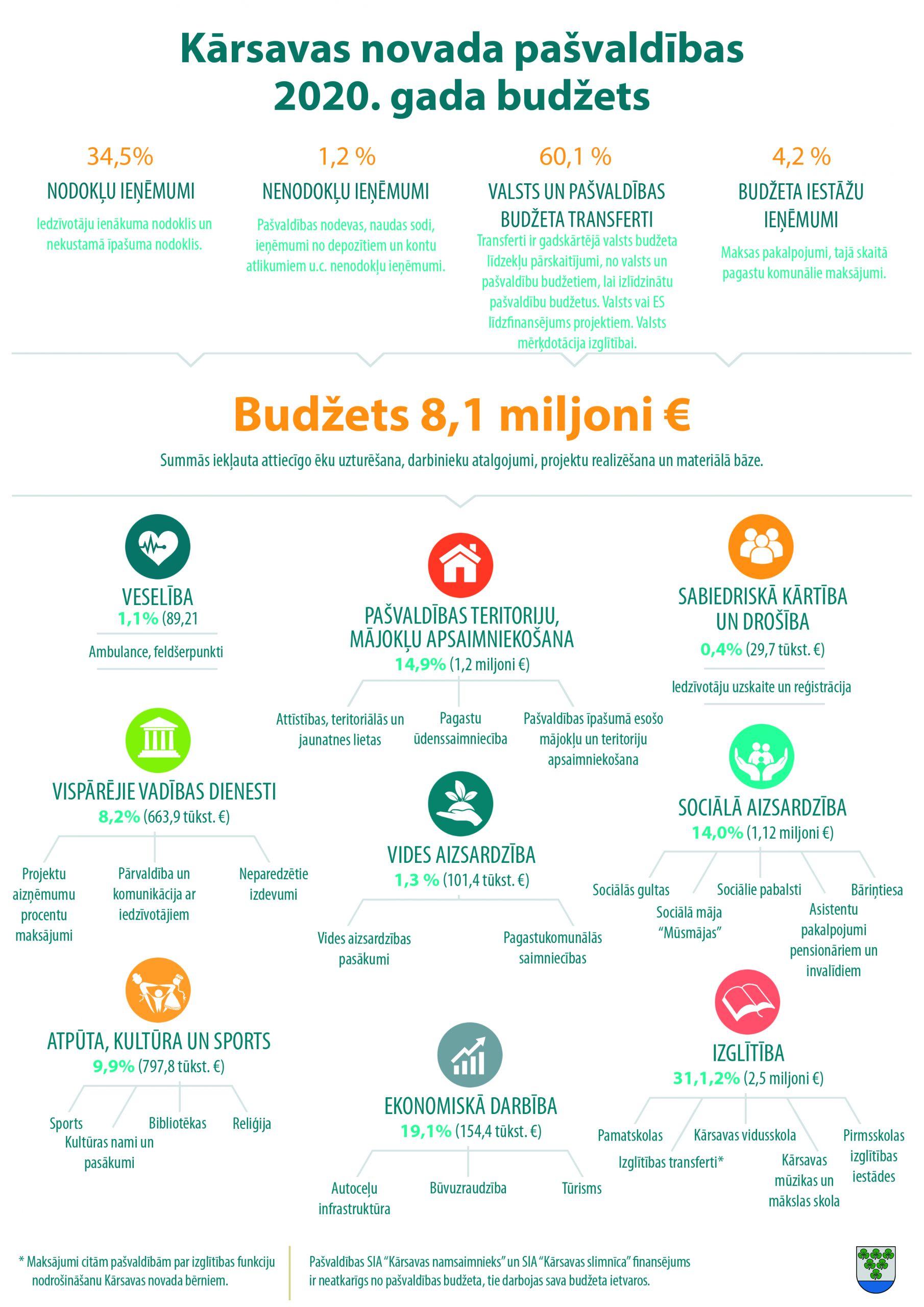 2020.gada budžets